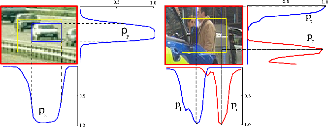 Figure 3 for LocNet: Improving Localization Accuracy for Object Detection
