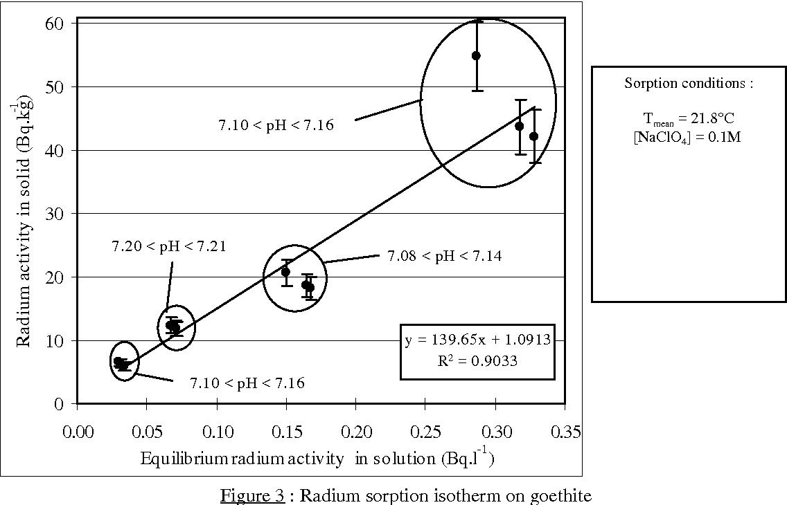 Study of the radium sorptiondesorption on goethite semantic scholar figure 3 pooptronica
