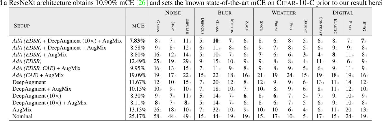 Figure 2 for Defending Against Image Corruptions Through Adversarial Augmentations