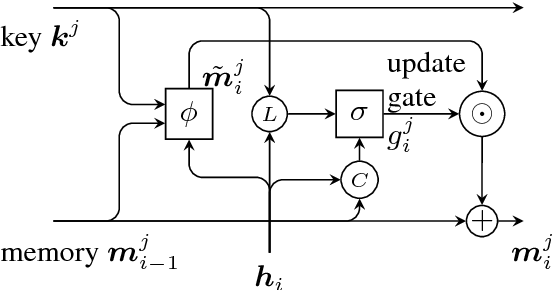 Figure 3 for Narrative Modeling with Memory Chains and Semantic Supervision