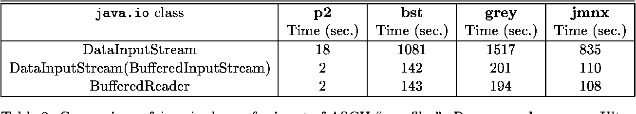Table 2: Comparison of java.io classes for input of ASCII \raw- les