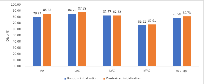 Figure 4 for Deep Symmetric Adaptation Network for Cross-modality Medical Image Segmentation