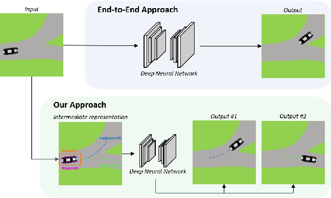 Figure 1 for Future Urban Scenes Generation Through Vehicles Synthesis