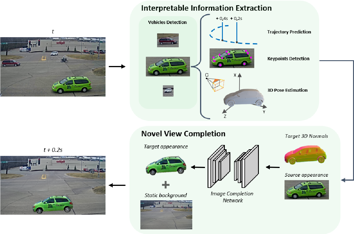 Figure 2 for Future Urban Scenes Generation Through Vehicles Synthesis