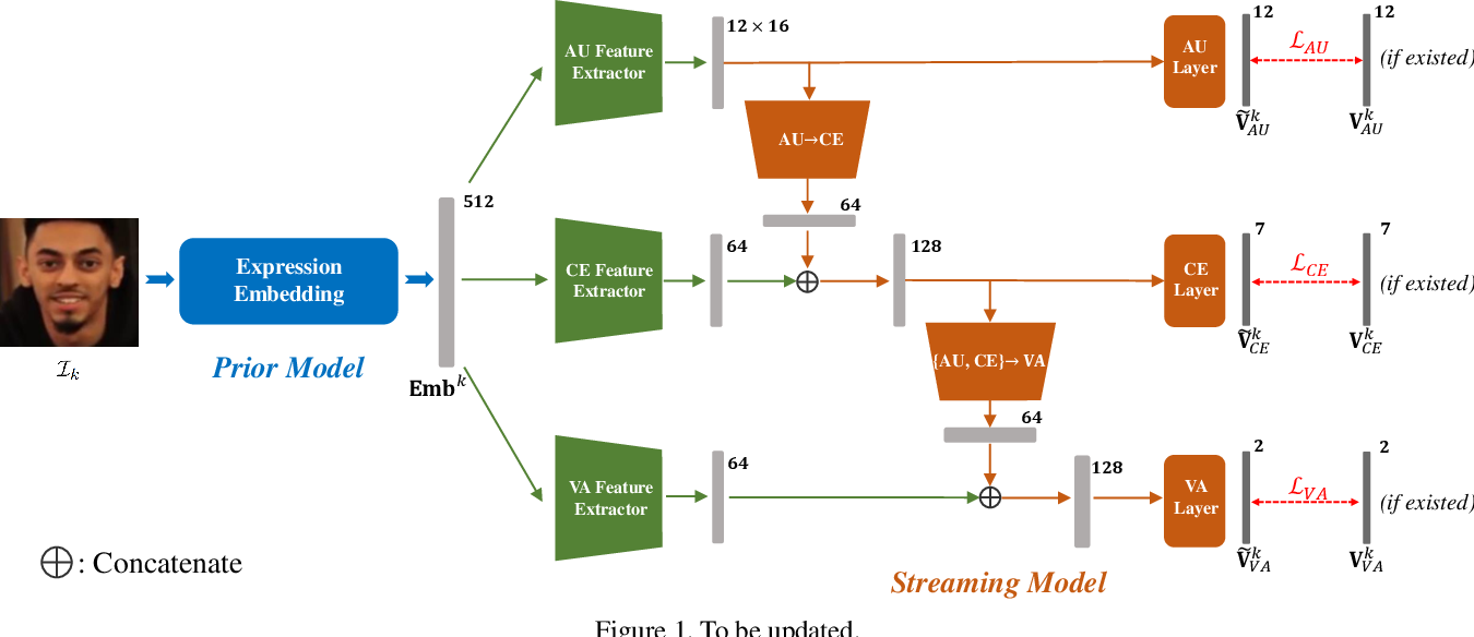 Figure 1 for Prior Aided Streaming Network for Multi-task Affective Recognitionat the 2nd ABAW2 Competition