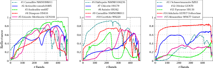 Figure 2 for Hyperspectral Unmixing: Ground Truth Labeling, Datasets, Benchmark Performances and Survey