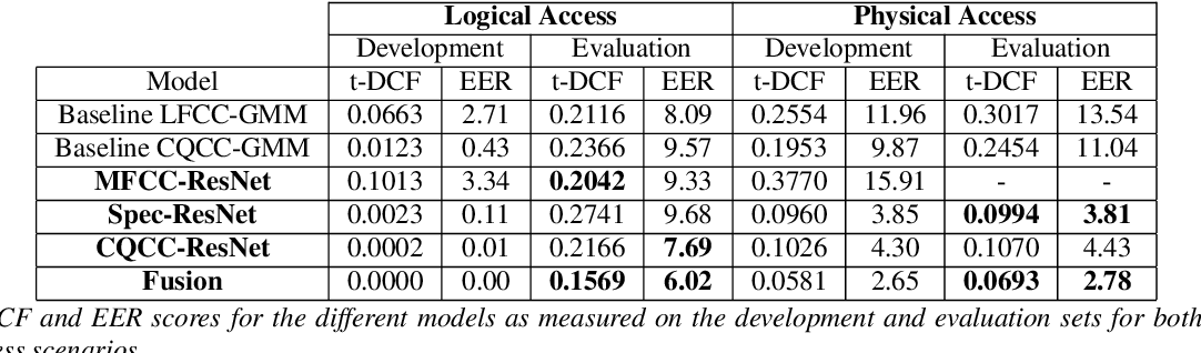Figure 2 for Deep Residual Neural Networks for Audio Spoofing Detection