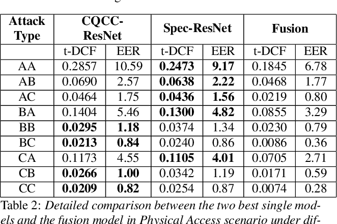 Figure 3 for Deep Residual Neural Networks for Audio Spoofing Detection