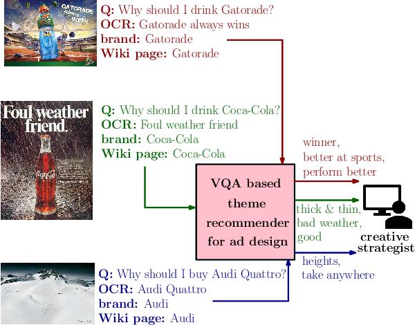 Figure 1 for Recommending Themes for Ad Creative Design via Visual-Linguistic Representations