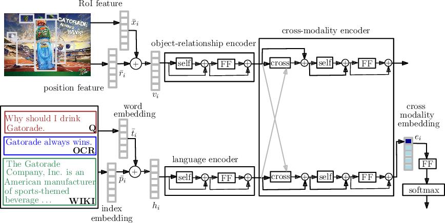 Figure 3 for Recommending Themes for Ad Creative Design via Visual-Linguistic Representations