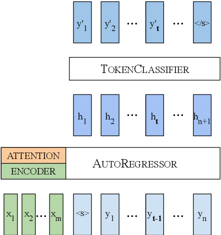 Figure 1 for Neural Machine Translation with Imbalanced Classes