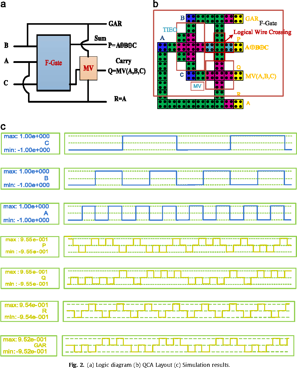 A Novel Reversible Logic Gate And Its Systematic Approach To Diagram Implement Cost Efficient Arithmetic Circuits Using Qca Semantic Scholar