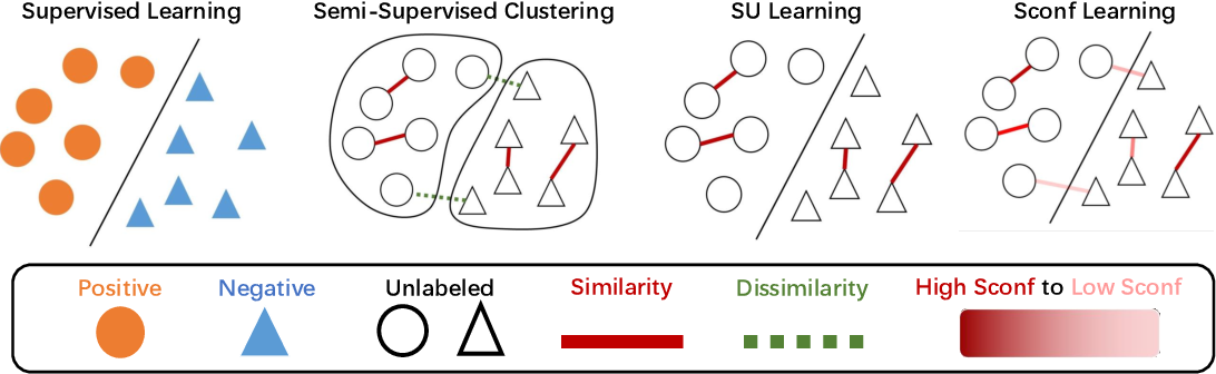 Figure 1 for Learning from Similarity-Confidence Data