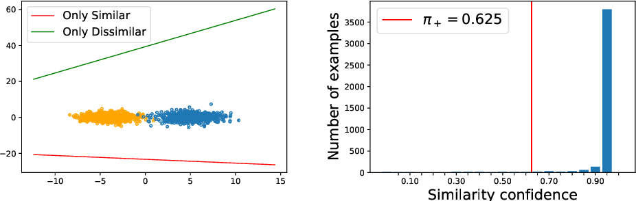 Figure 3 for Learning from Similarity-Confidence Data