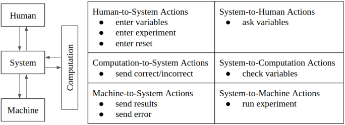 Figure 4 for Decentralized Control Systems Laboratory Using Human Centered Robotic Actuators