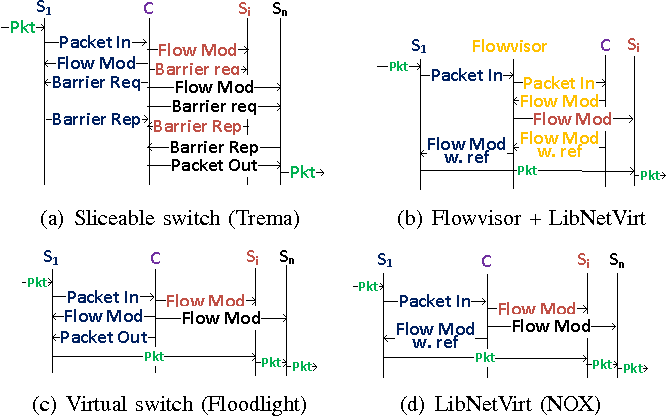 Performance evaluation of openflow controllers for network