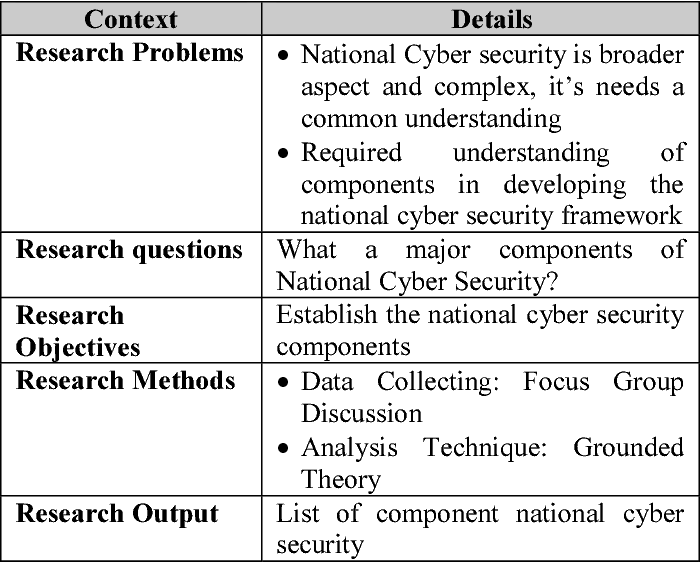 Table 1 from Determining components of national cyber security