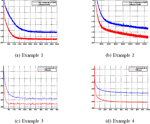 Figure 1 for Online Distributed Learning Over Networks in RKH Spaces Using Random Fourier Features