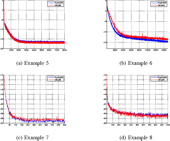 Figure 3 for Online Distributed Learning Over Networks in RKH Spaces Using Random Fourier Features