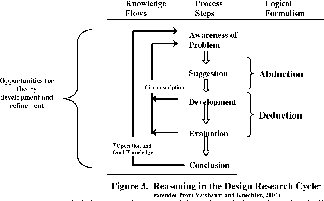 On theory development in design science research: anatomy of a ...