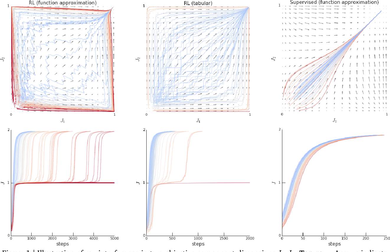 Figure 1 for Ray Interference: a Source of Plateaus in Deep Reinforcement Learning