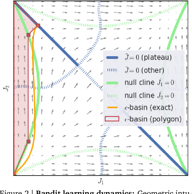 Figure 2 for Ray Interference: a Source of Plateaus in Deep Reinforcement Learning