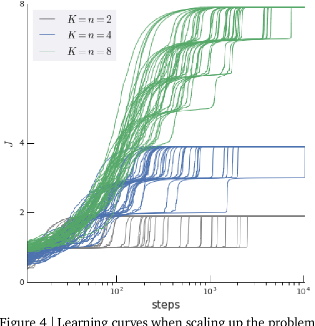 Figure 4 for Ray Interference: a Source of Plateaus in Deep Reinforcement Learning