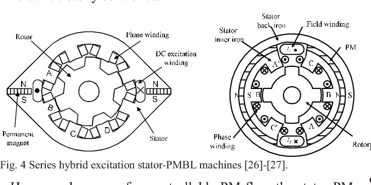 Fig. 4 Series hybrid excitation stator-PMBL machines [26]-[27].