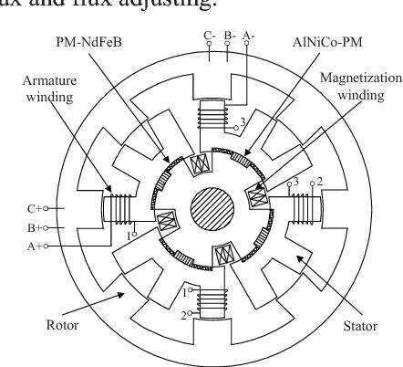 Fig. 8 The flux-memory stator-PMBL motor.