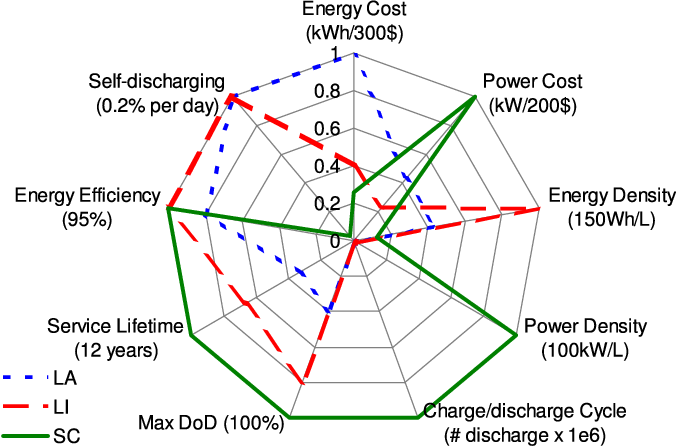 Figure 1 from Hybrid Energy Storage with Supercapacitor for