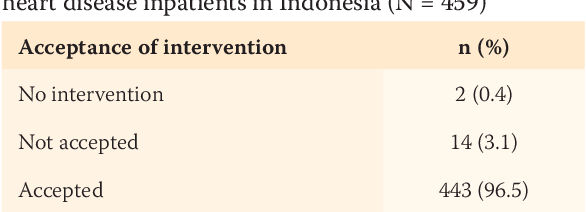 PDF] Evaluation of a Clinical Pharmacist Intervention on
