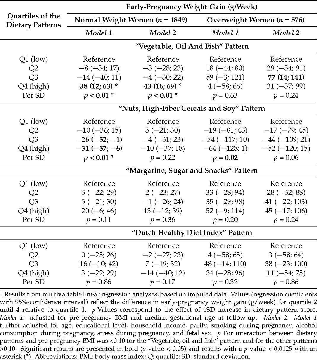 A priori and a posteriori dietary patterns during pregnancy and table 3 nvjuhfo Gallery