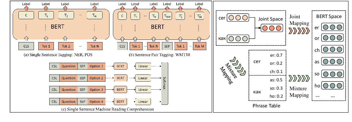 Figure 1 for Improving Pre-Trained Multilingual Models with Vocabulary Expansion
