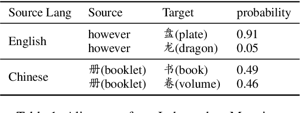 Figure 2 for Improving Pre-Trained Multilingual Models with Vocabulary Expansion