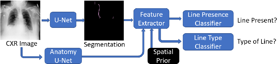 Figure 3 for Automated Detection and Type Classification of Central Venous Catheters in Chest X-Rays