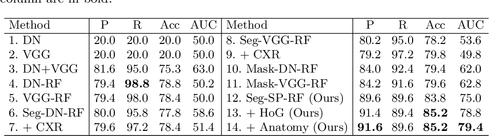 Figure 2 for Automated Detection and Type Classification of Central Venous Catheters in Chest X-Rays