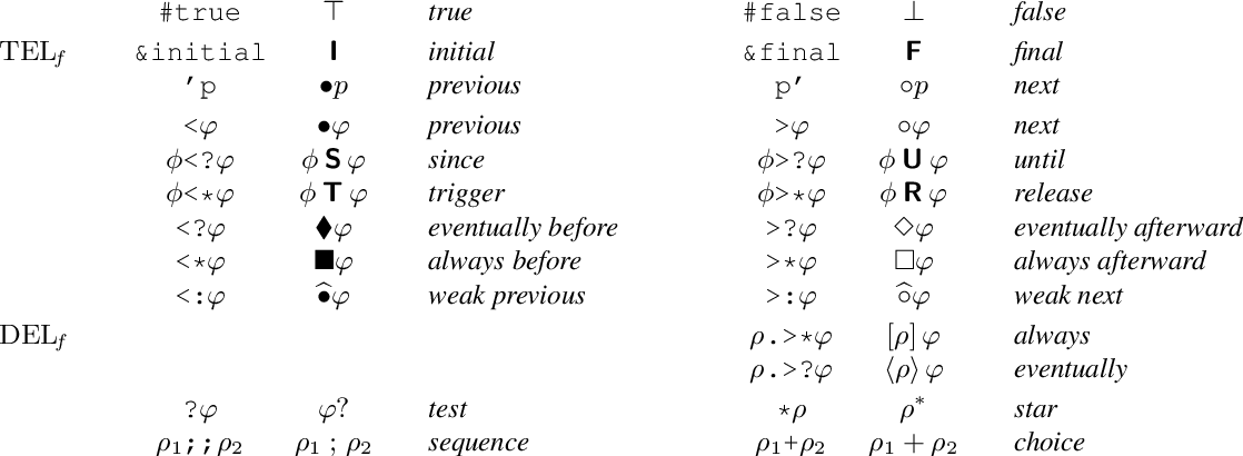Figure 2 for Implementing Dynamic Answer Set Programming