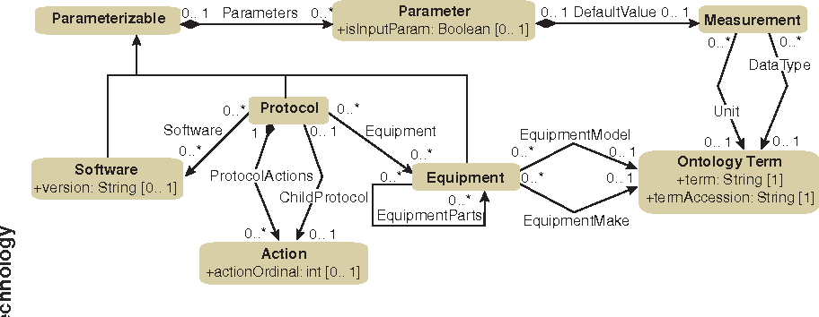 Figure 1 from the functional genomics experiment model fuge an figure 1 a uml diagram displaying a subset of the protocol package fuge relies heavily ccuart Choice Image