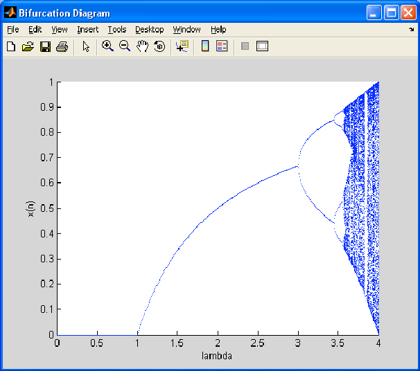 Figure 3 from Matlab Toolbox and GUI for Analyzing One-Dimensional