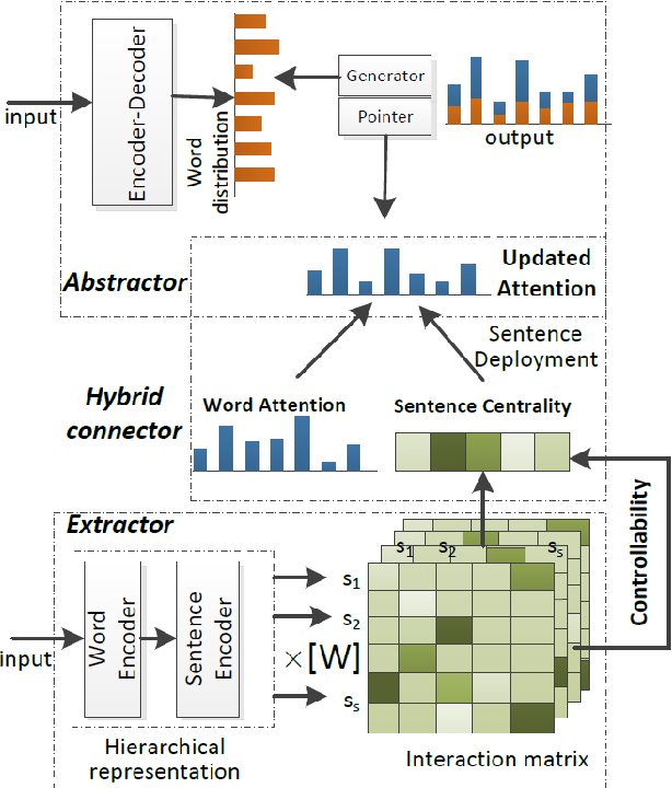Figure 2 for Exploring Explainable Selection to Control Abstractive Generation
