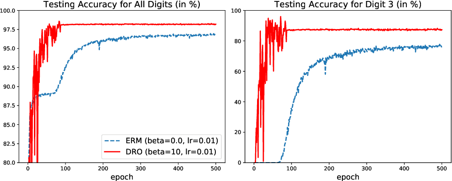 Figure 1 for SGD with Hardness Weighted Sampling for Distributionally Robust Deep Learning