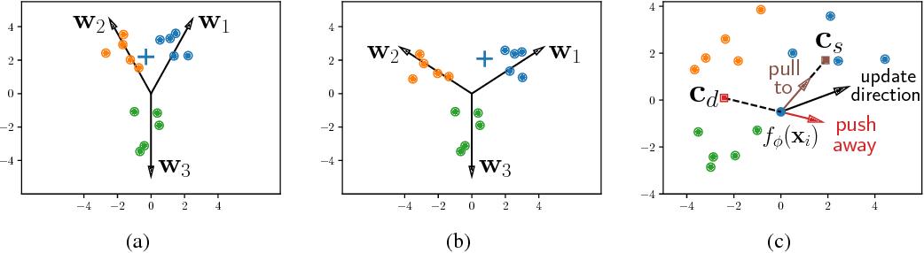 Figure 3 for Large Margin Few-Shot Learning