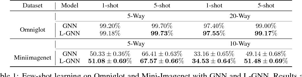 Figure 2 for Large Margin Few-Shot Learning