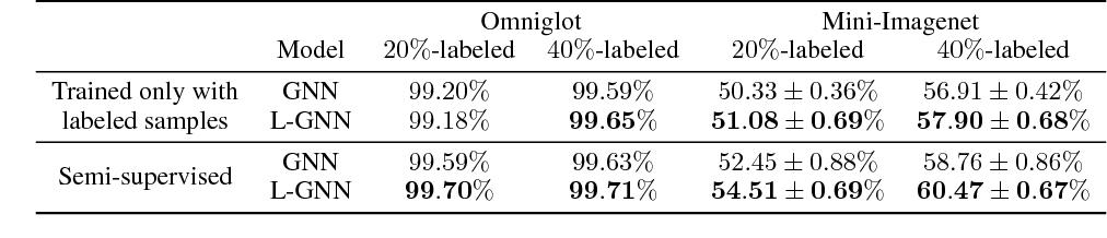 Figure 4 for Large Margin Few-Shot Learning