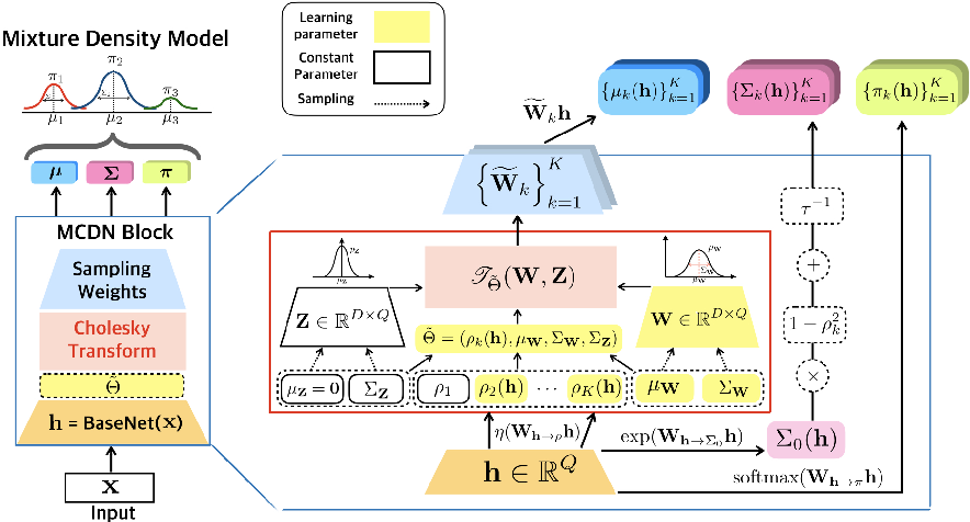 Figure 1 for ChoiceNet: Robust Learning by Revealing Output Correlations