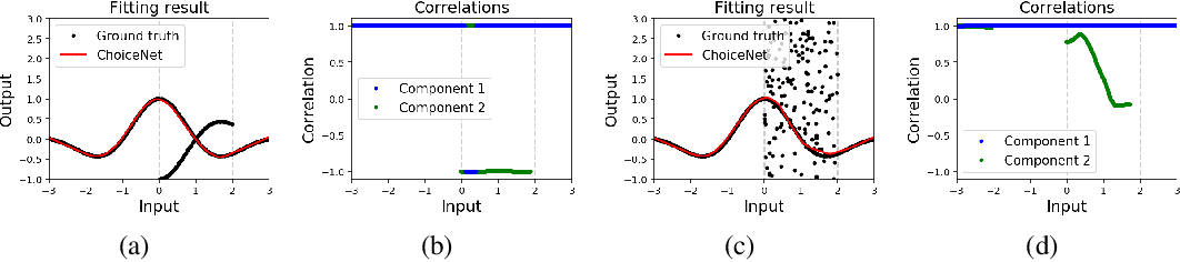 Figure 4 for ChoiceNet: Robust Learning by Revealing Output Correlations