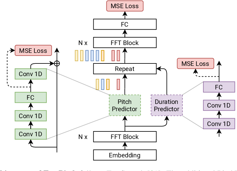 Figure 1 for FastPitch: Parallel Text-to-speech with Pitch Prediction