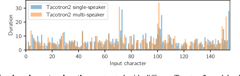 Figure 3 for FastPitch: Parallel Text-to-speech with Pitch Prediction