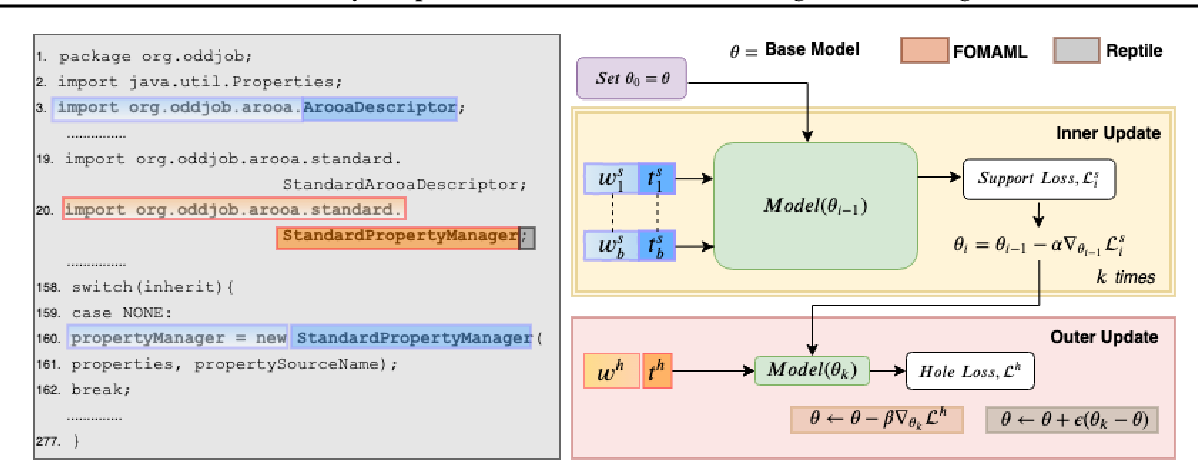 Figure 1 for On-the-Fly Adaptation of Source Code Models using Meta-Learning