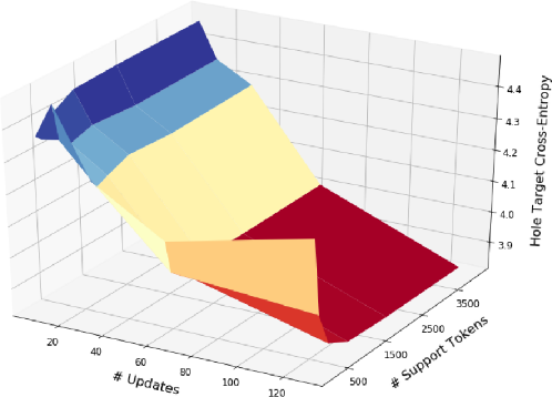 Figure 4 for On-the-Fly Adaptation of Source Code Models using Meta-Learning